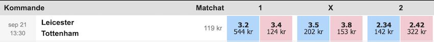 Matchval på Betfair spelbörs och odds